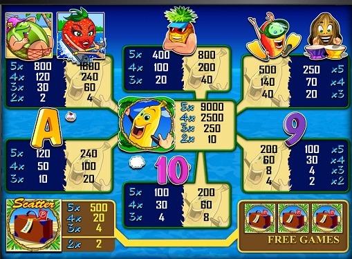 Символи на игралния автомат Bananas go bahamas