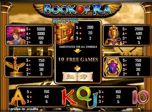 Таблица на плащанията онлайн слот машина Книгата на Ra